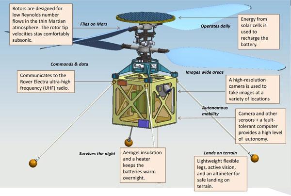 داده نگاری ماموریت بالگرد مریخی