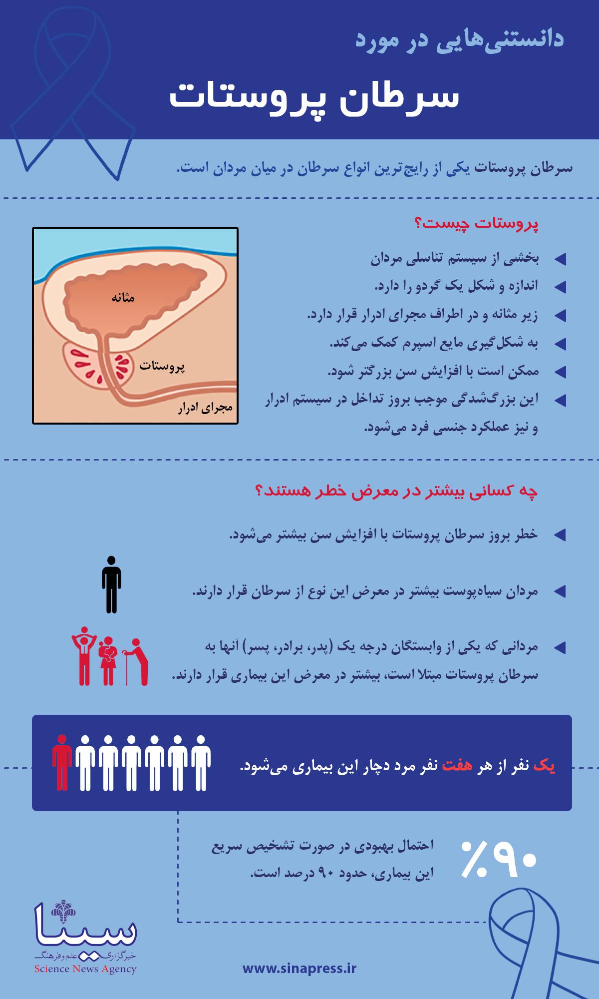 دانستنی هایی در مورد سرطان پروستات   اینفوگرافی