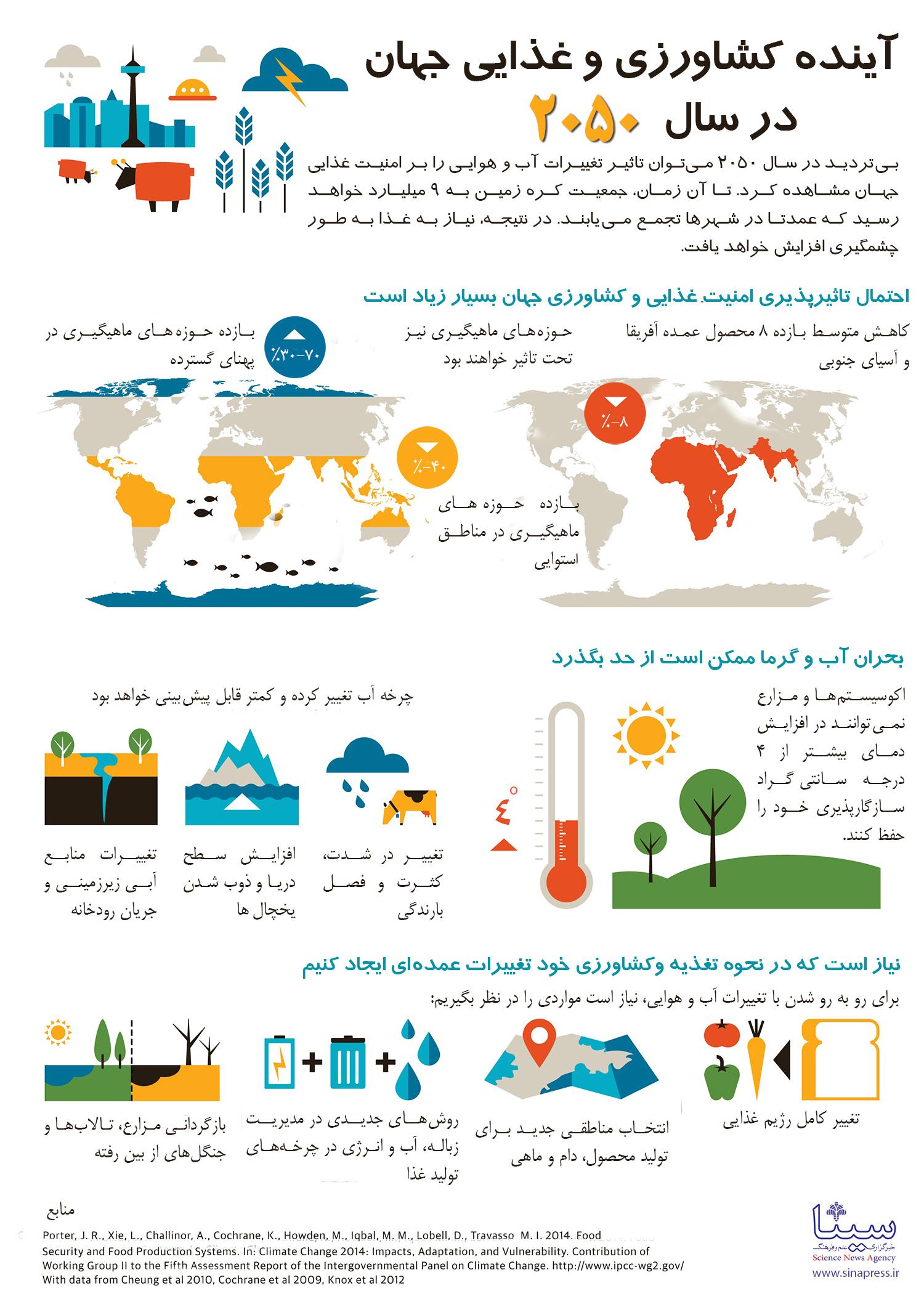 اینفوگرافی آینده کشاورزی و غذایی جهان در سال 2050